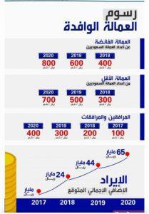 2-209x300 الرسوم المالية الجديدة علي العمالة الوافدة في السعودية 2018
