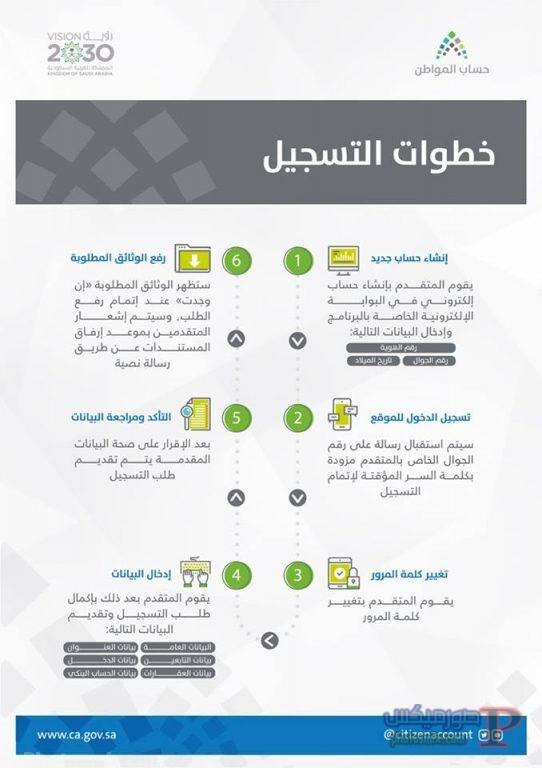 24726908_888846821296219_2132888787_n طريقة التسجيل في حساب مواطن السعودى 2018