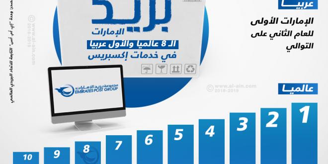 مراكز بريد الإمارات